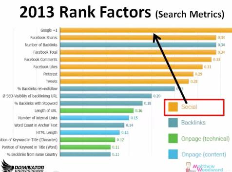 estudio-de-search-metrics
