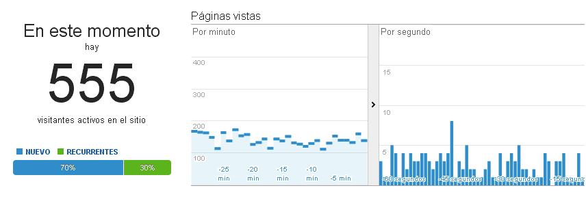 estadisticas-en-tiempo-real-de-google-analytics